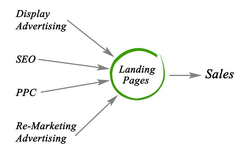 get more sales with an effective online advertising process